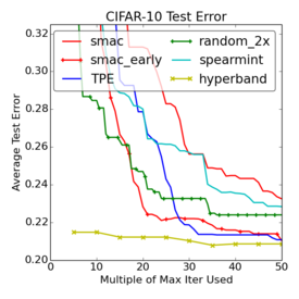 Comparison of methods on CIFAR-10