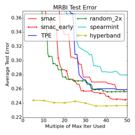 Comparison of methods on MRBI