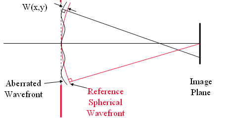 wavefront correction