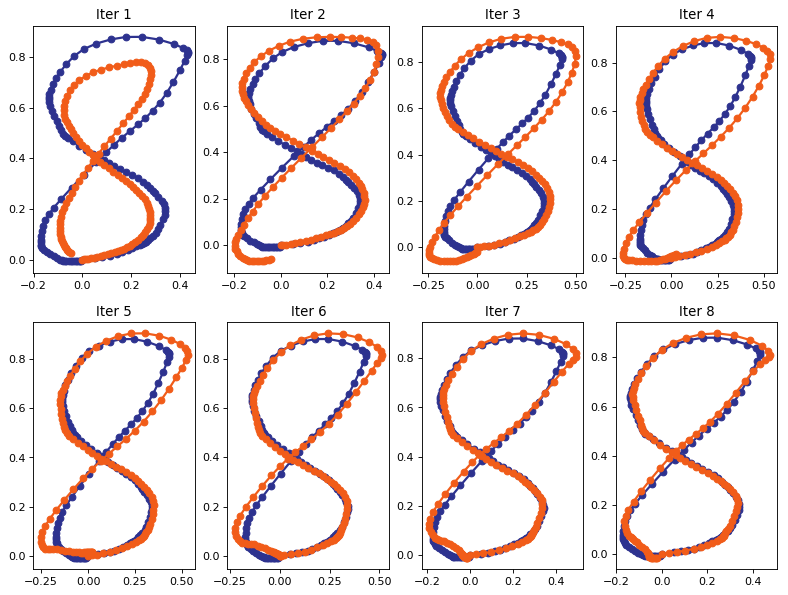 8 iterations